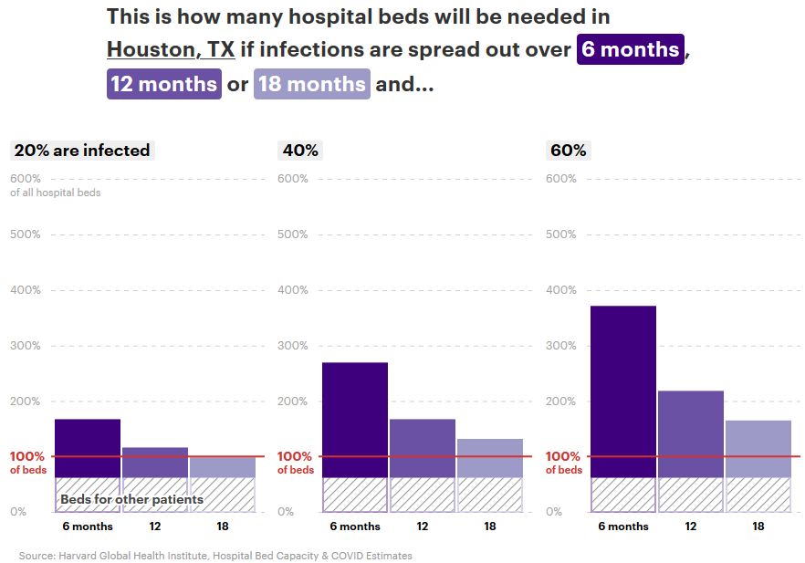 Hospital bed shortages in 3 scenarios, ProPublica